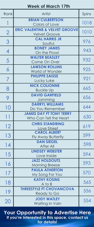 Jody Watley Waiting In Vain Smooth Jazz Top 20