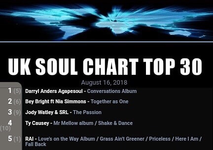 Jody Watley and SRL The Passion UK Soul Chart Number 3